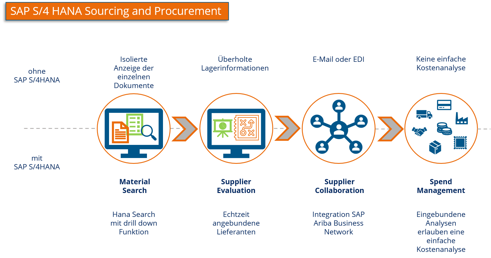 SAP Sourcing and Procurement
